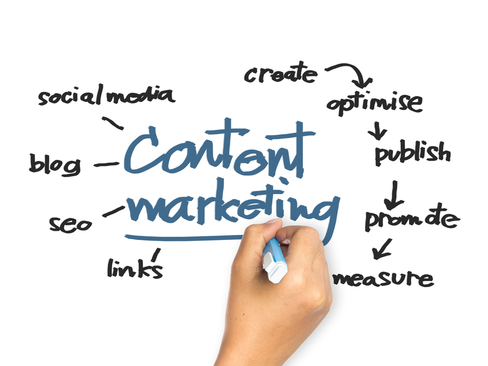 Content Marekting Graphic