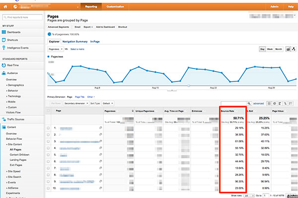 The beginner's guide to improving your AdWords campaign